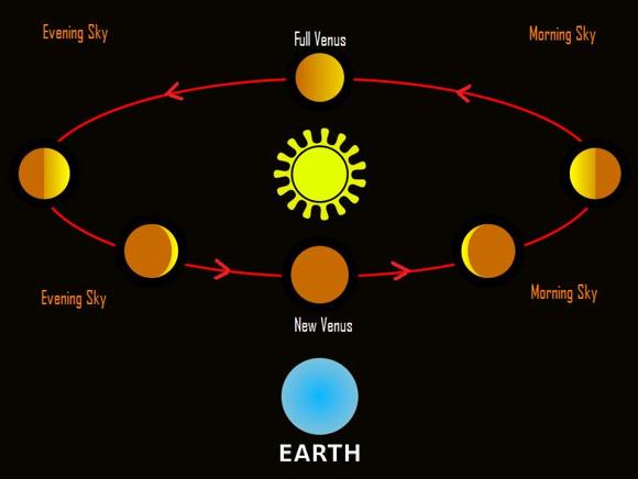 phases-of-venus-illustration